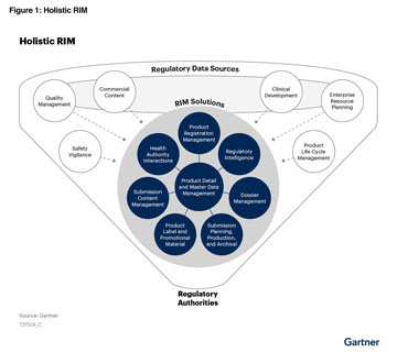 Gartner Hype Cycle For Life Science Research and Development 2020